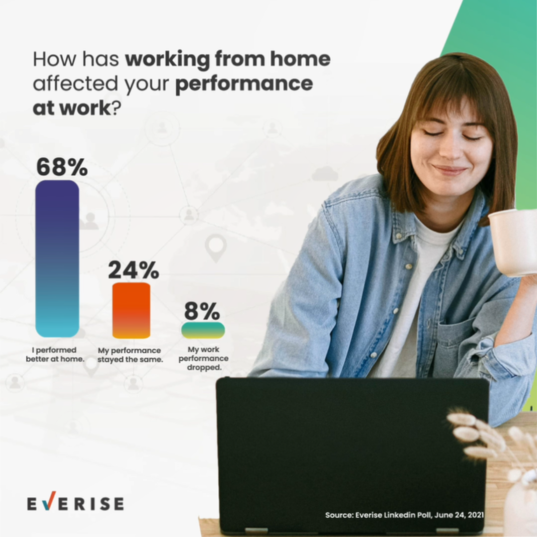 How-has-working-from-home-has-affected-your-performance-at-work