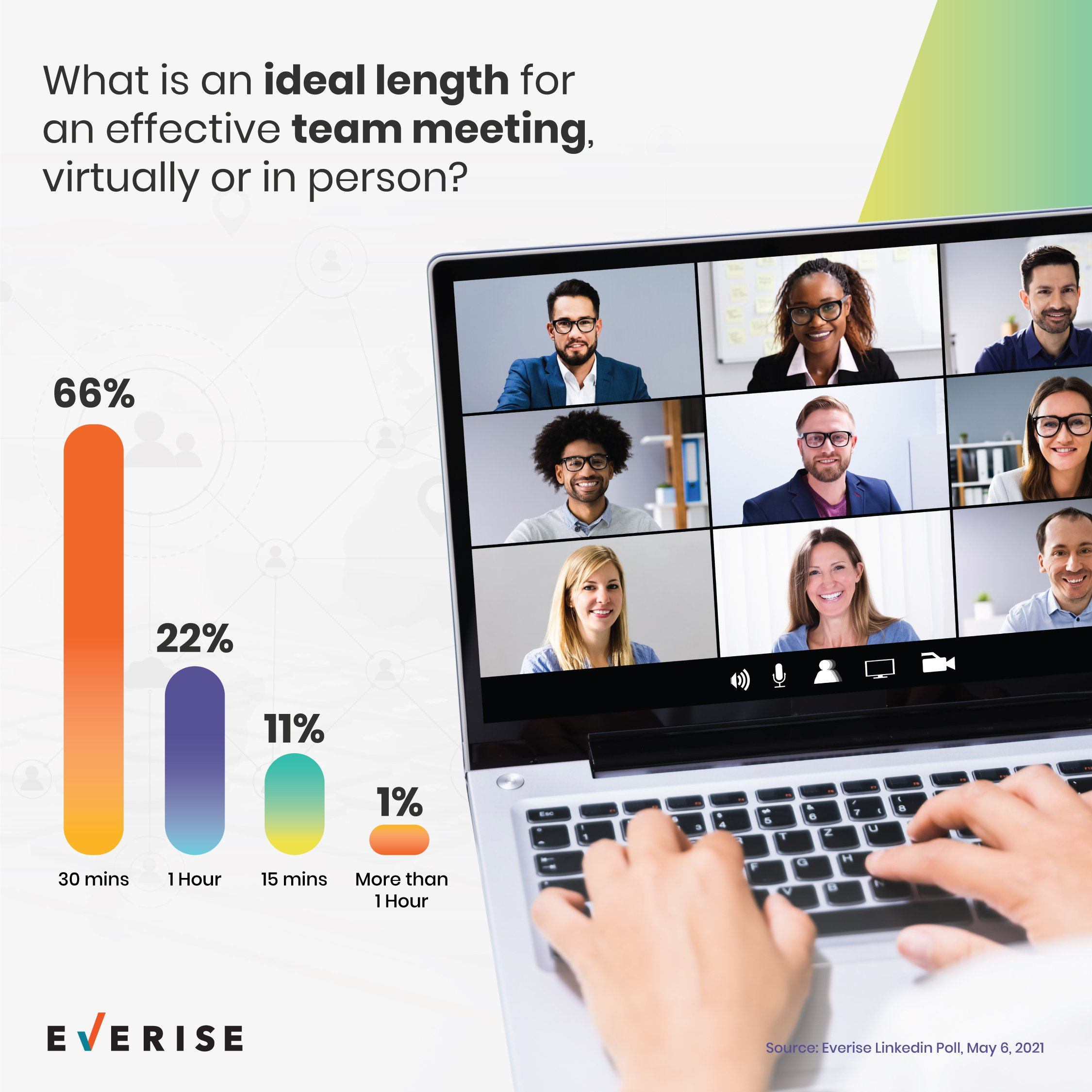 Ideal length for effective team meetings, virtually or in person