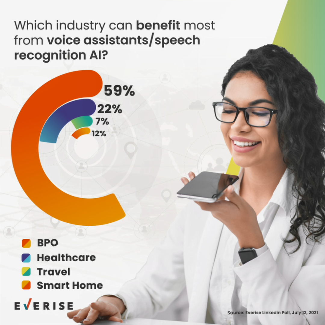 Industries That Can Benefit From Voice Tech