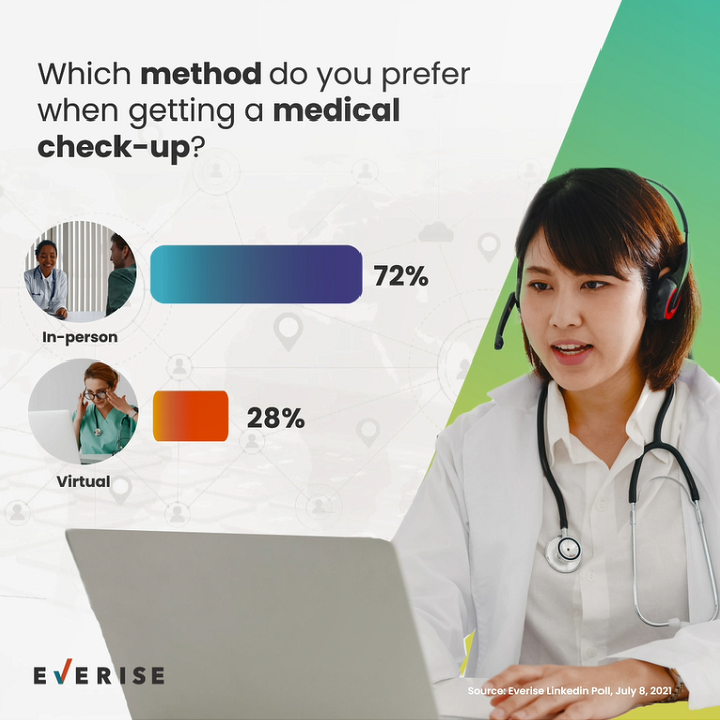 Medical Appointments - In-person vs Virtual
