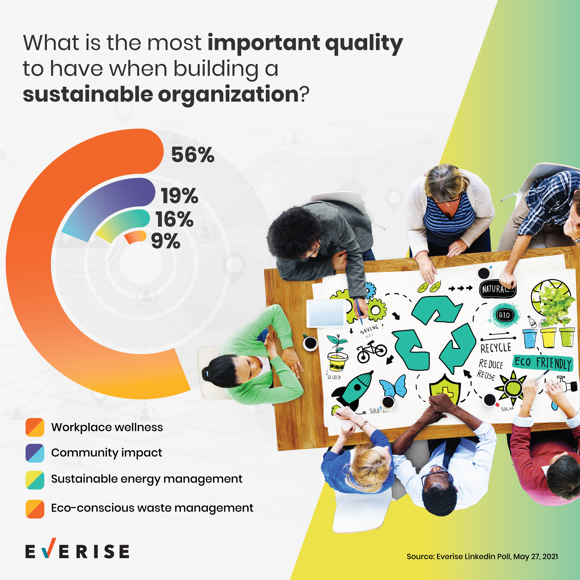 Most important quality for building a sustainable organization