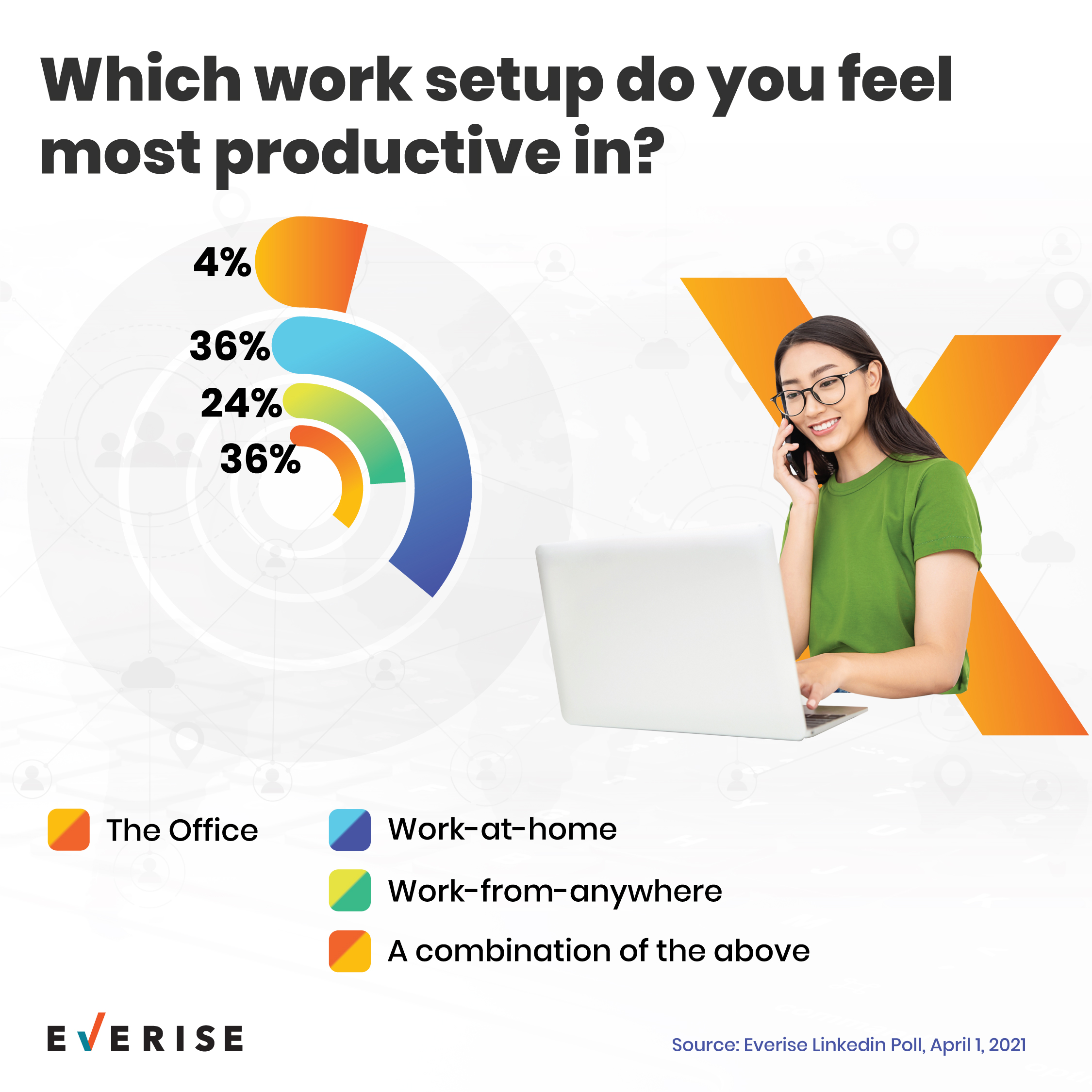New Normal Work Setting Preferences