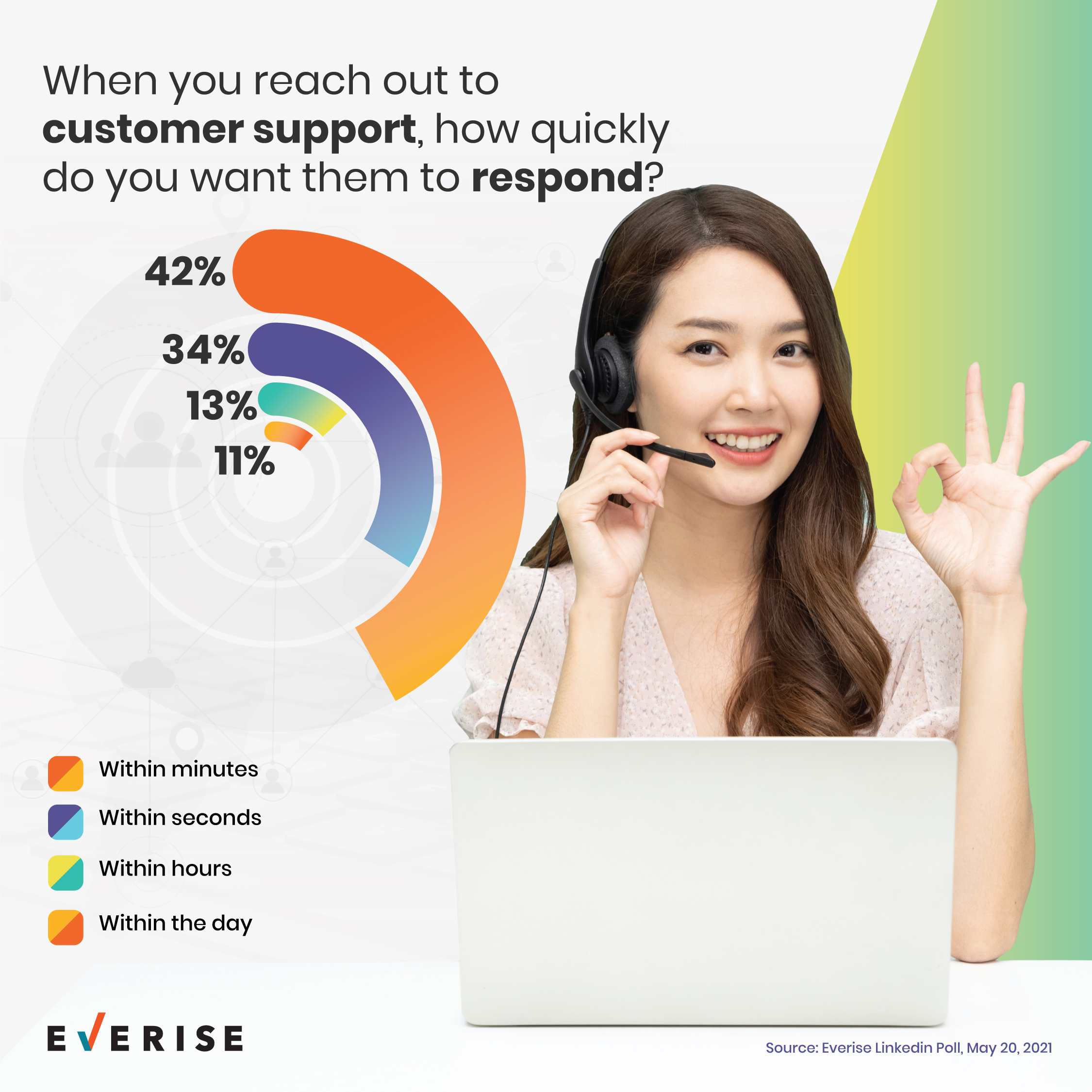 Response speed expectations for customer support