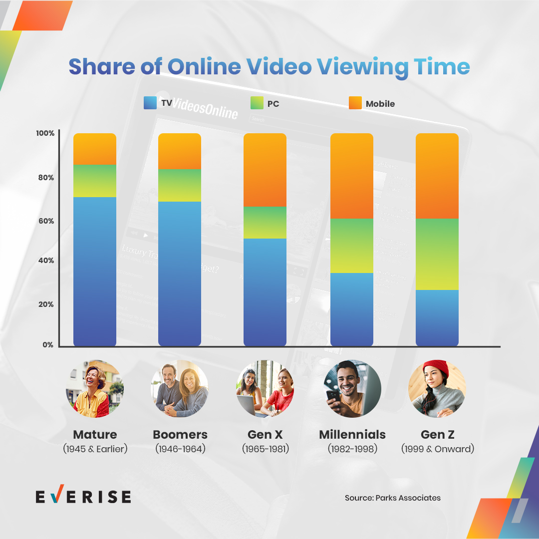 Share of Online Video Viewing Time Infographics