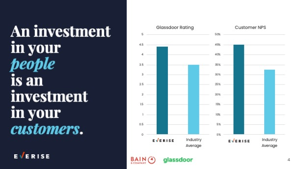 Slide 0004 Investment in People