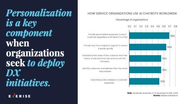 Slide 0011 Personalization in DX Initiatives