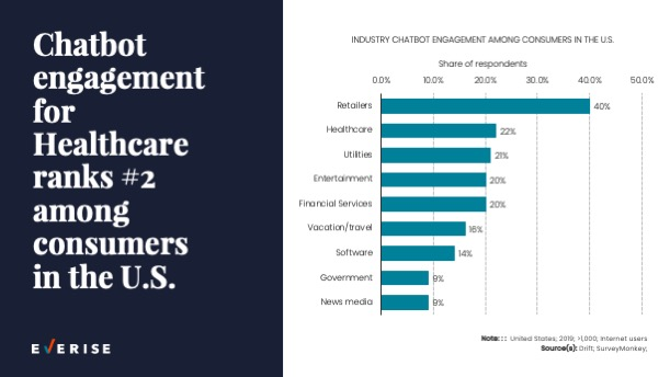Slide 0012 Healthcare Chatbots Engagements