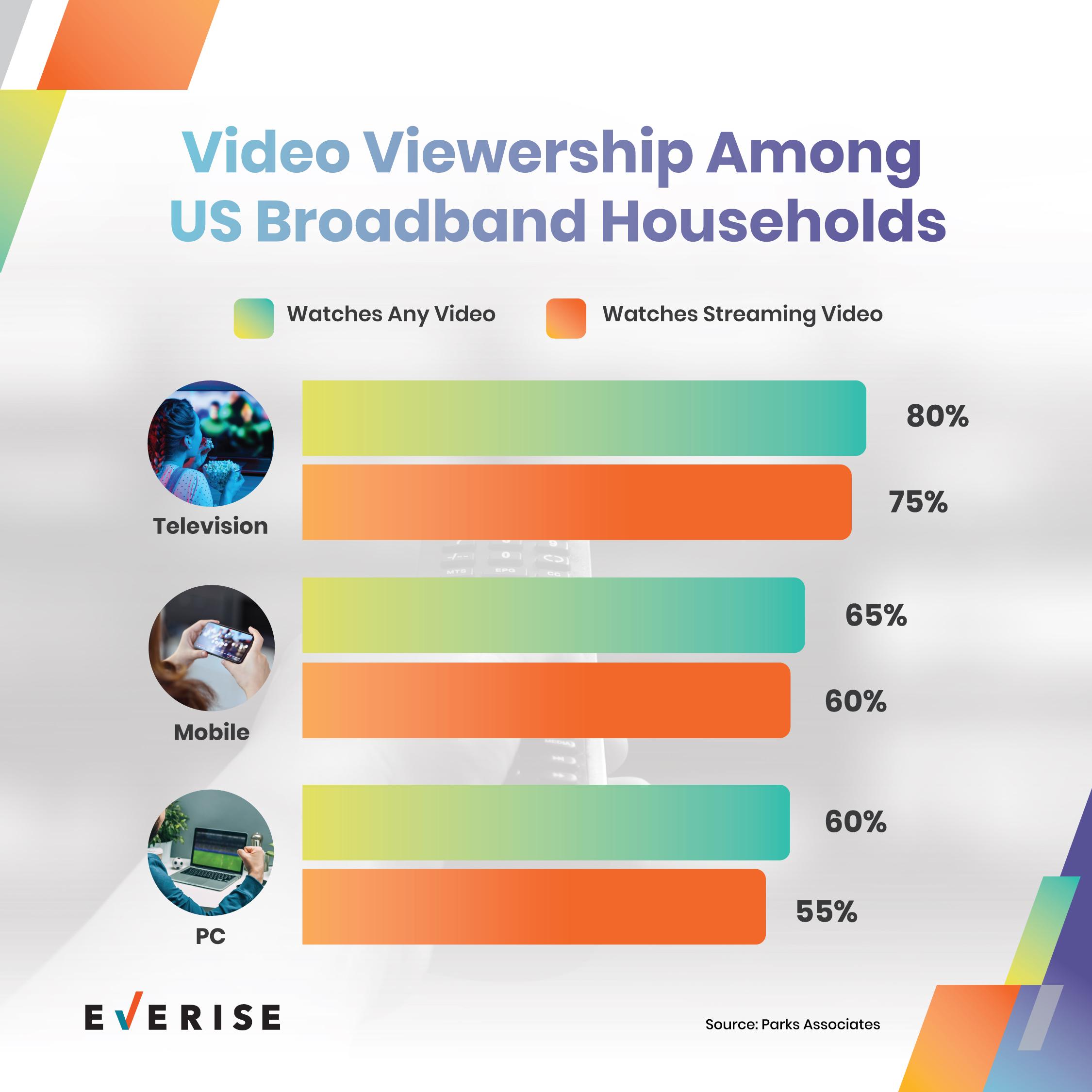 Video-Viewership-Among-US-Households